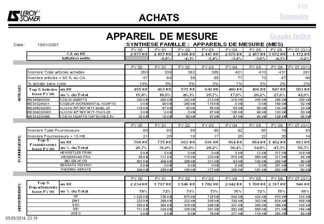 ACHATS FIN 05/05/2014 23:21 APPAREIL DE MESURE Sommaire Graphe Indice