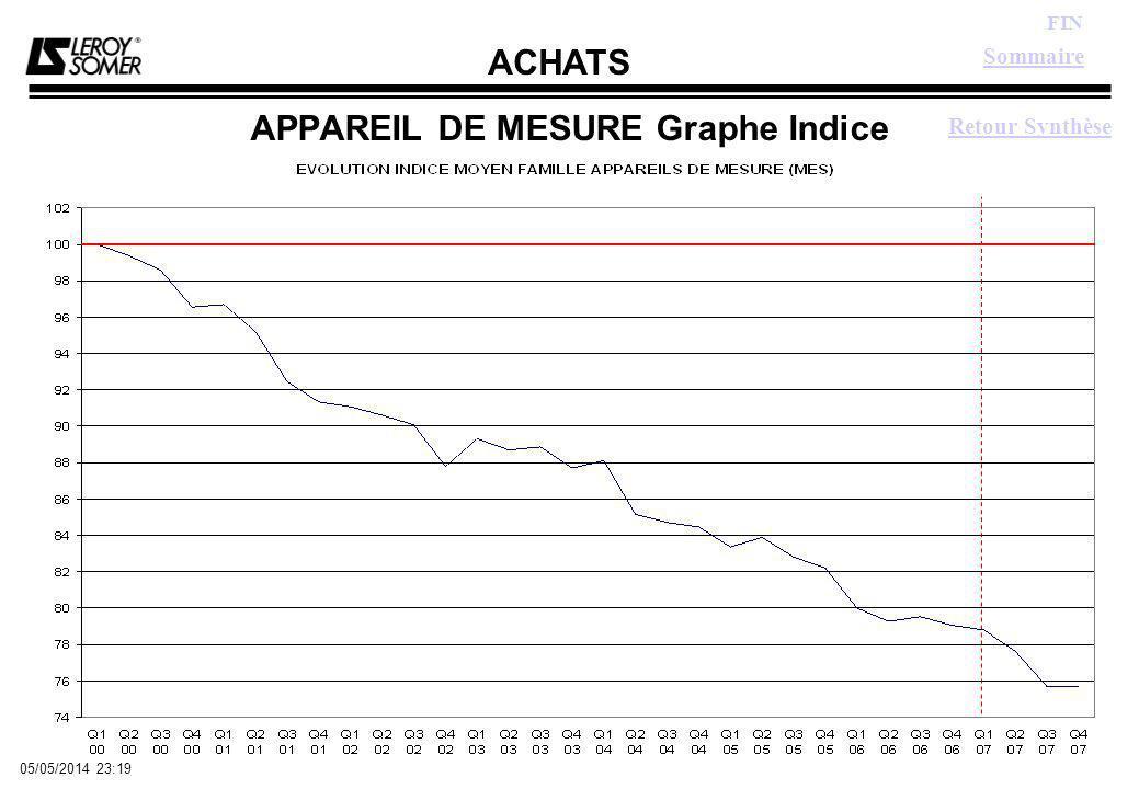 ACHATS FIN 05/05/2014 23:21 APPAREIL DE MESURE Graphe Indice Sommaire Retour Synthèse