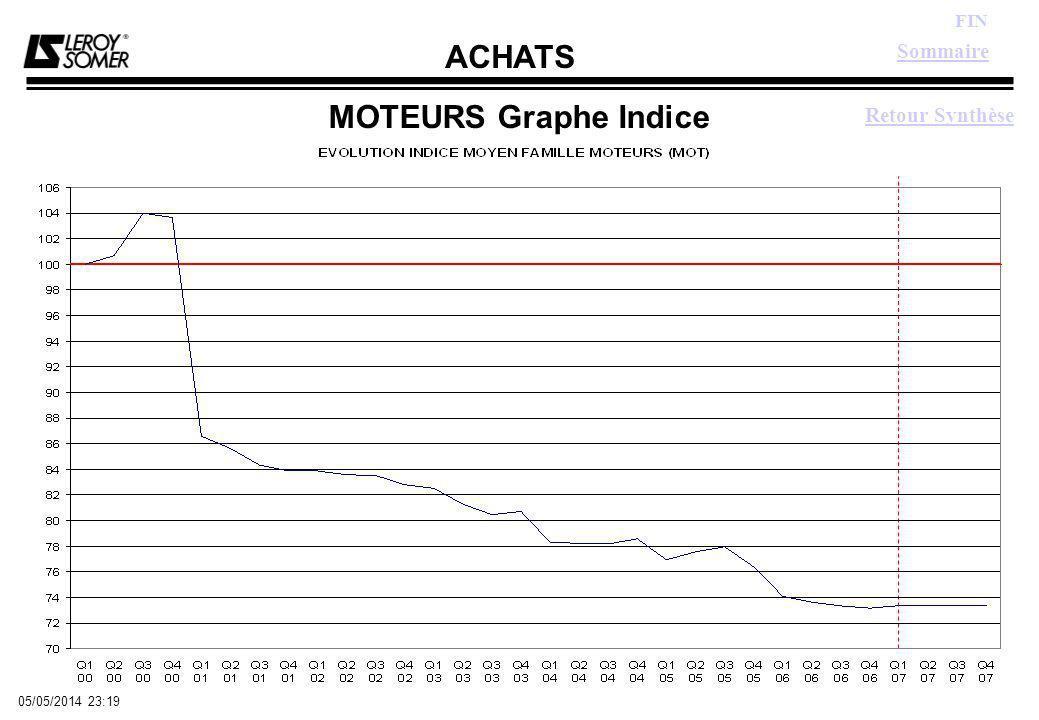 ACHATS FIN 05/05/2014 23:21 MOTEURS Graphe Indice Sommaire Retour Synthèse
