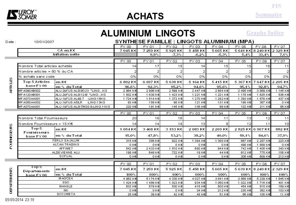 ACHATS FIN 05/05/2014 23:21 ALUMINIUM LINGOTS Sommaire Graphe Indice