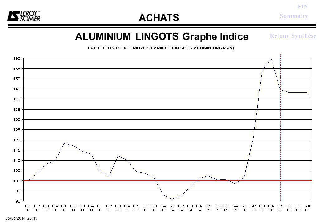 ACHATS FIN 05/05/2014 23:21 ALUMINIUM LINGOTS Graphe Indice Sommaire Retour Synthèse