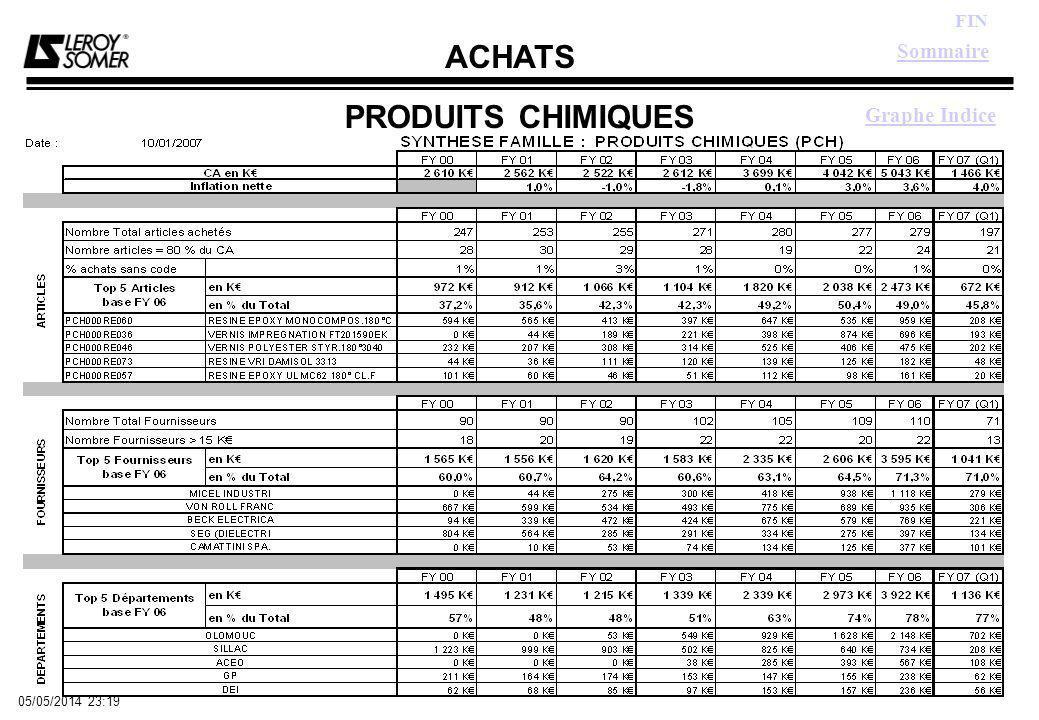 ACHATS FIN 05/05/2014 23:21 PRODUITS CHIMIQUES Sommaire Graphe Indice