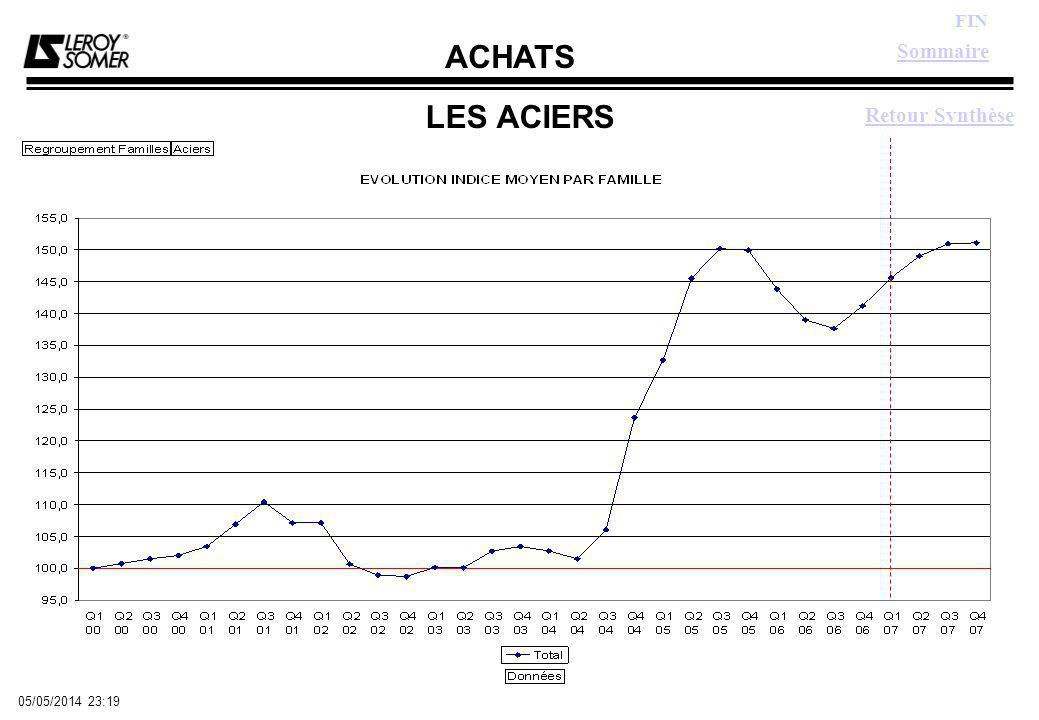 ACHATS FIN 05/05/2014 23:21 EMBALLAGES Sommaire Graphe Indice