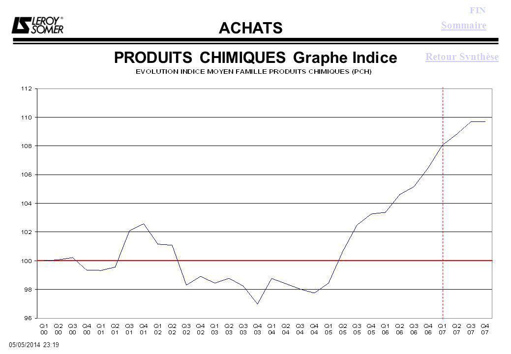 ACHATS FIN 05/05/2014 23:21 PRODUITS CHIMIQUES Graphe Indice Retour Synthèse Sommaire
