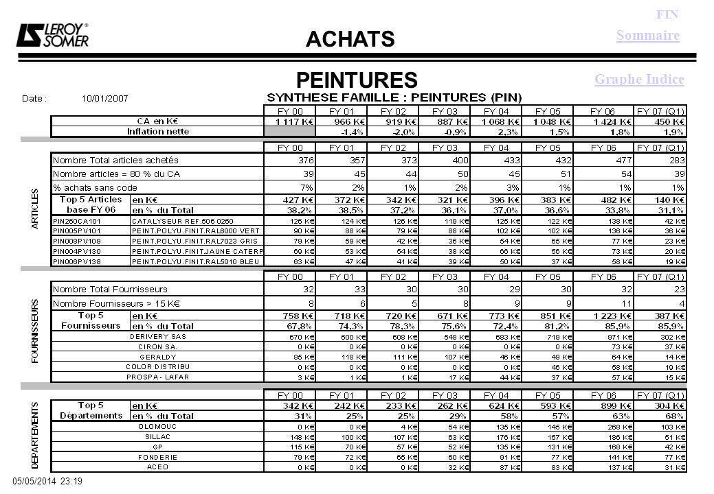ACHATS FIN 05/05/2014 23:21 PEINTURES Graphe Indice Sommaire