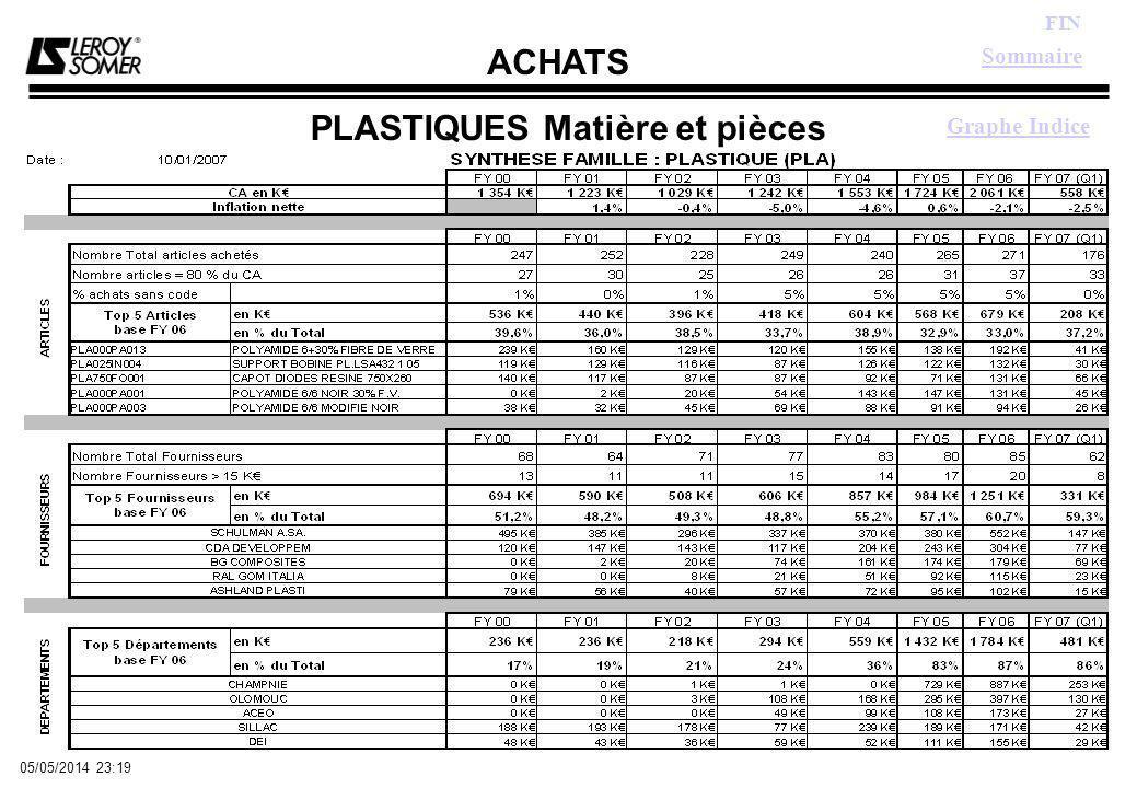 ACHATS FIN 05/05/2014 23:21 PLASTIQUES Matière et pièces Graphe Indice Sommaire