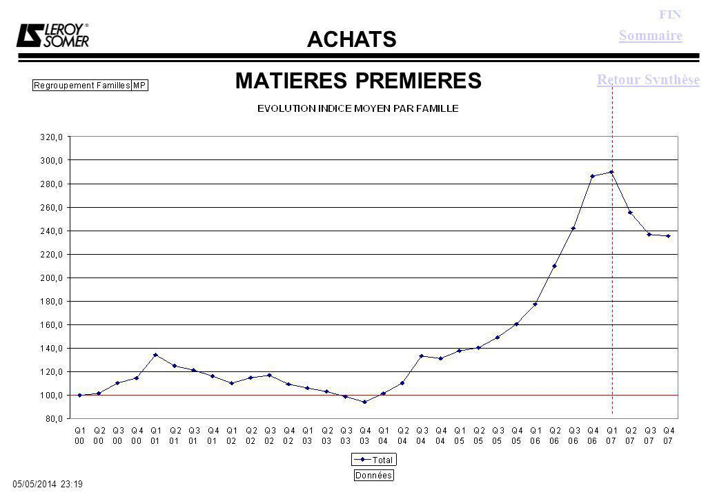 ACHATS FIN 05/05/2014 23:21 FREINS Graphe Indice Sommaire Retour Synthèse