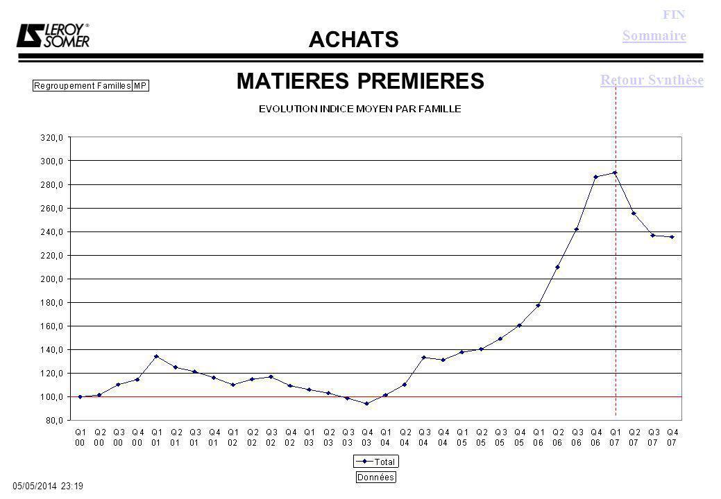 ACHATS FIN 05/05/2014 23:21 MATIERES PREMIERES Sommaire Retour Synthèse