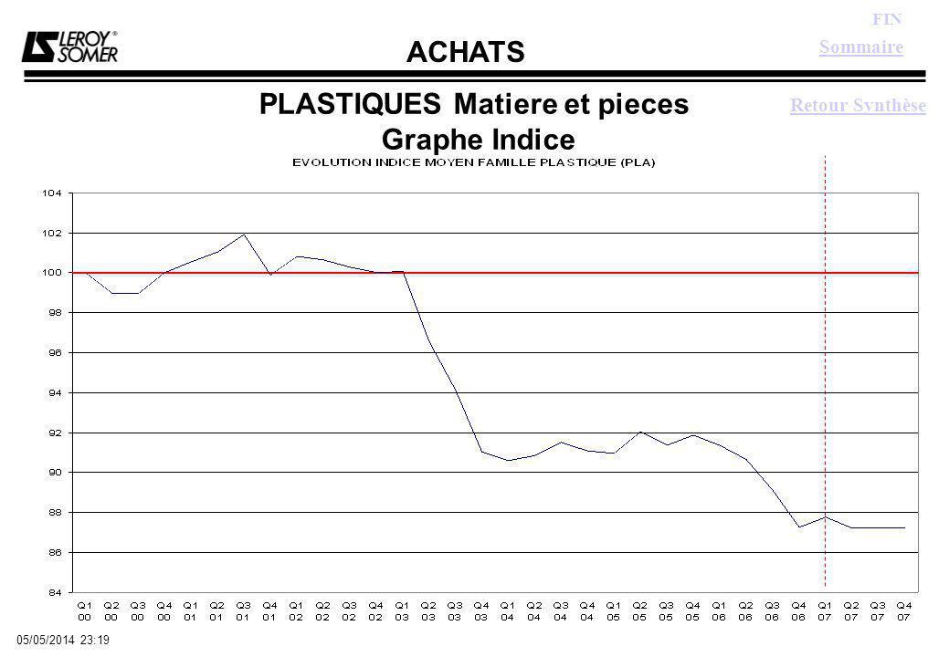 ACHATS FIN 05/05/2014 23:21 PLASTIQUES Matiere et pieces Graphe Indice Retour Synthèse Sommaire