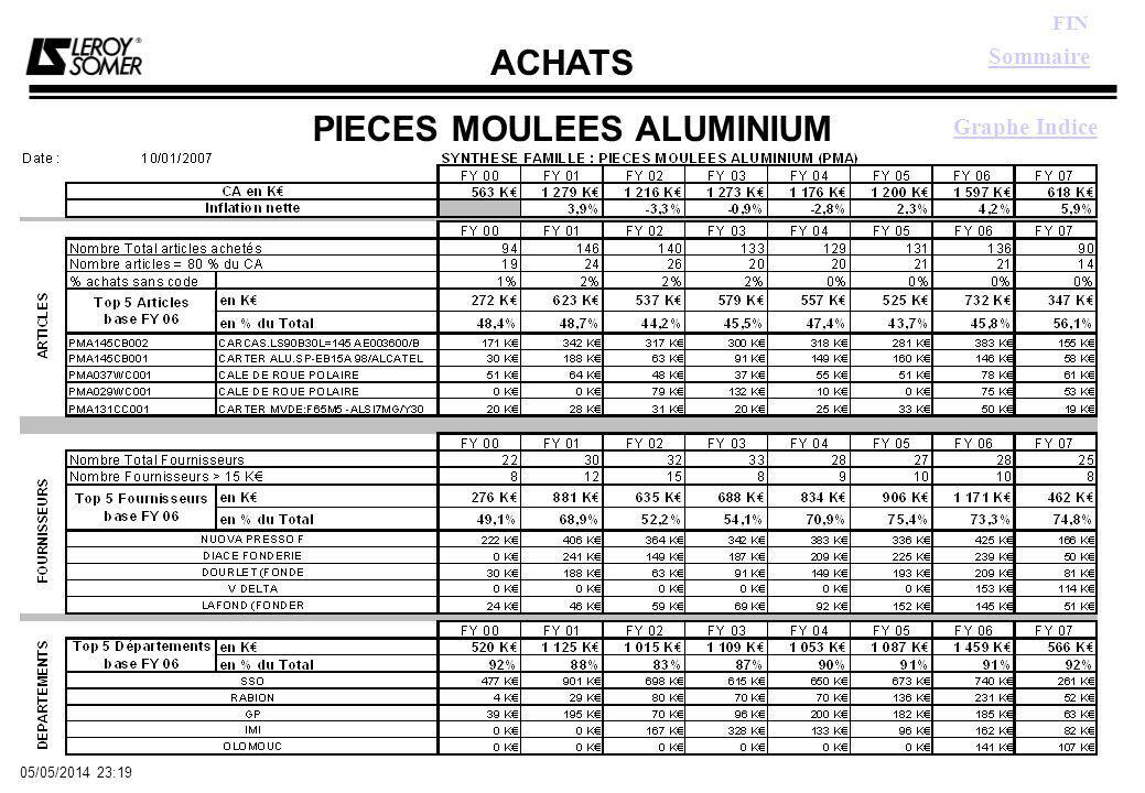 ACHATS FIN 05/05/2014 23:21 PIECES MOULEES ALUMINIUM Graphe Indice Sommaire
