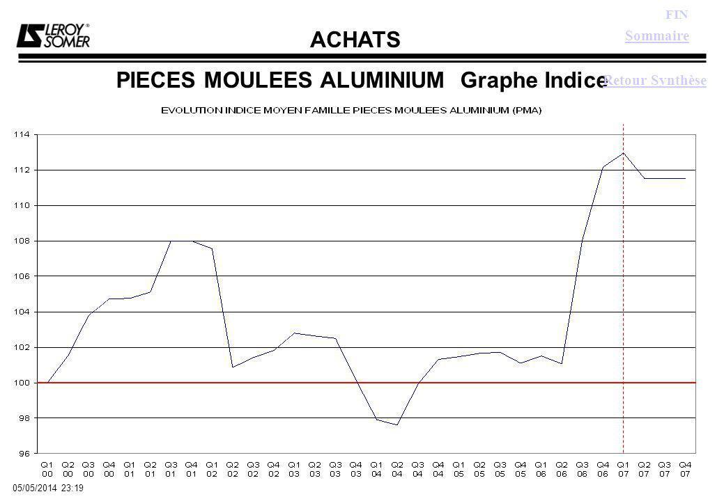 ACHATS FIN 05/05/2014 23:21 PIECES MOULEES ALUMINIUM Graphe Indice Retour Synthèse Sommaire