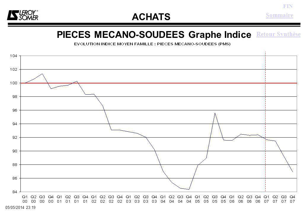 ACHATS FIN 05/05/2014 23:21 PIECES MECANO-SOUDEES Graphe Indice Retour Synthèse Sommaire
