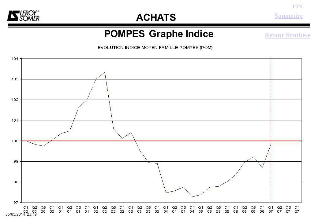 ACHATS FIN 05/05/2014 23:21 POMPES Graphe Indice Retour Synthèse Sommaire
