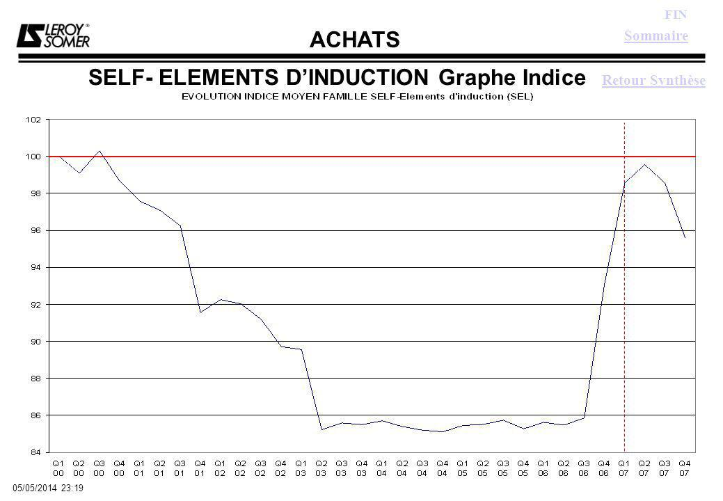 ACHATS FIN 05/05/2014 23:21 SELF- ELEMENTS DINDUCTION Graphe Indice Retour Synthèse Sommaire