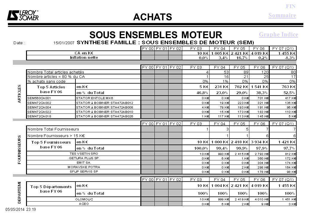 ACHATS FIN 05/05/2014 23:21 SOUS ENSEMBLES MOTEUR Graphe Indice Sommaire