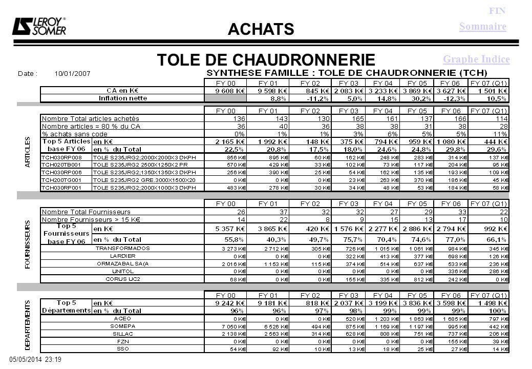 ACHATS FIN 05/05/2014 23:21 TOLE DE CHAUDRONNERIE Graphe Indice Sommaire