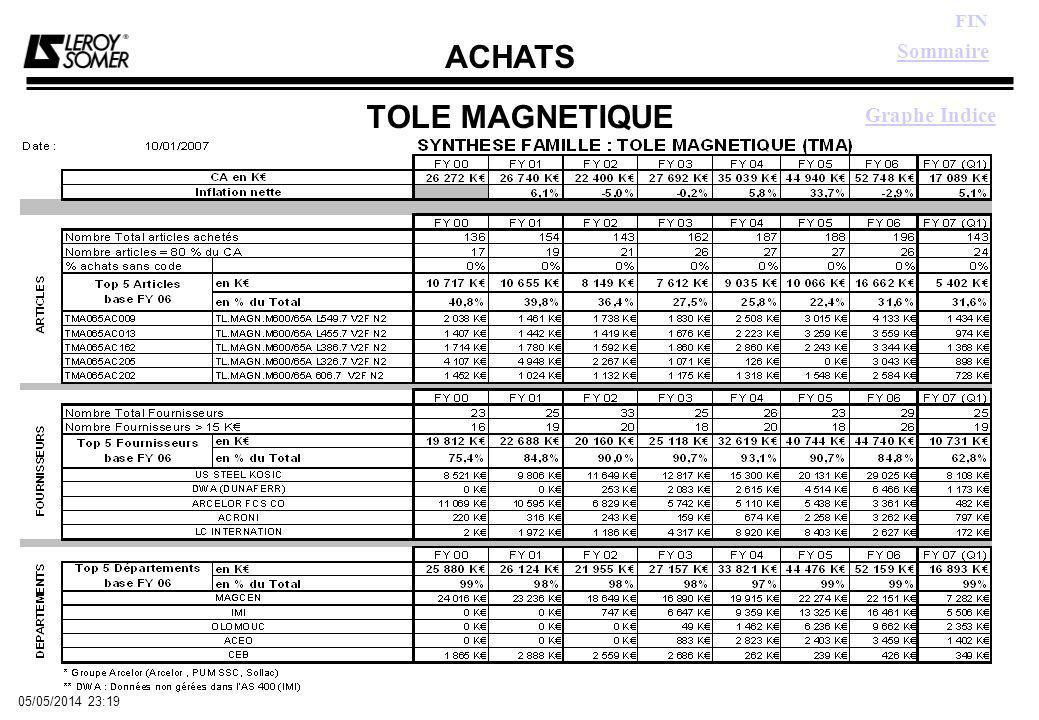 ACHATS FIN 05/05/2014 23:21 TOLE MAGNETIQUE Graphe Indice Sommaire