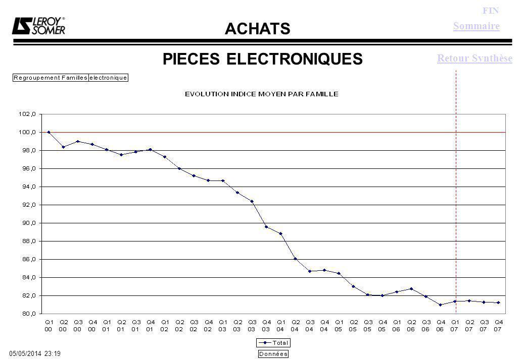 ACHATS FIN 05/05/2014 23:21 PIECES ELECTRONIQUES Sommaire Retour Synthèse