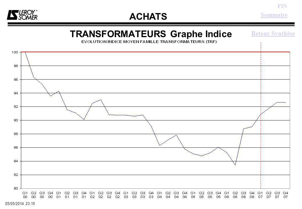 ACHATS FIN 05/05/2014 23:21 TRANSFORMATEURS Graphe Indice Retour Synthèse Sommaire