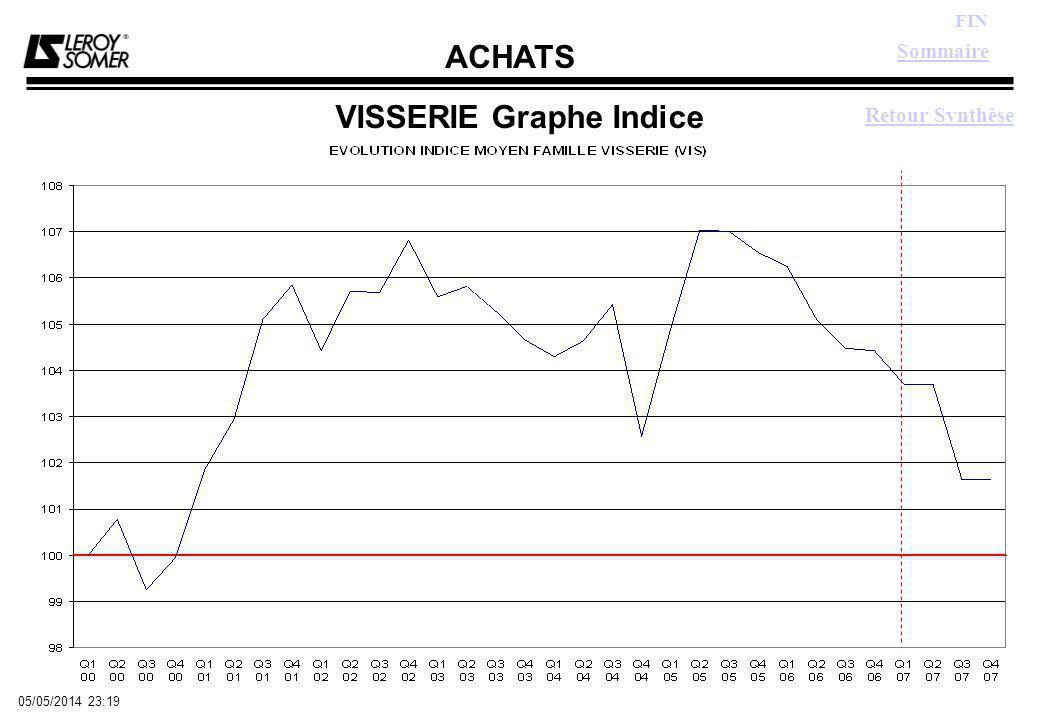 ACHATS FIN 05/05/2014 23:21 VISSERIE Graphe Indice Retour Synthèse Sommaire