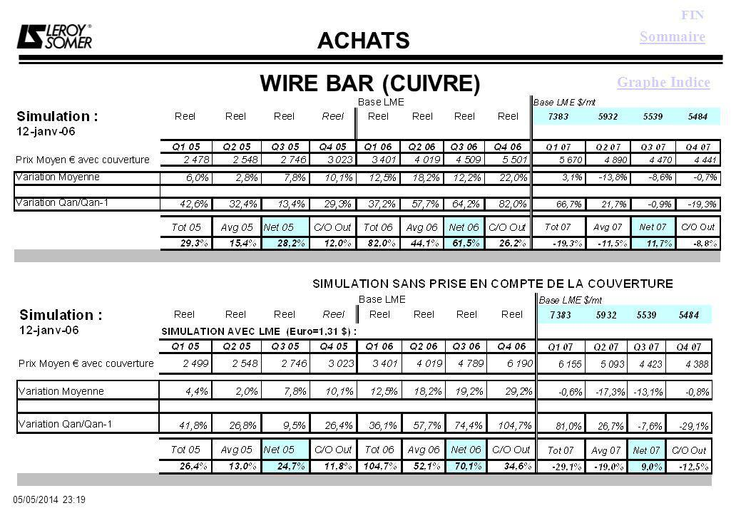 ACHATS FIN 05/05/2014 23:21 WIRE BAR (CUIVRE) Graphe Indice Sommaire