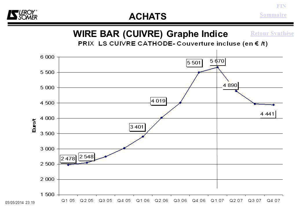 ACHATS FIN 05/05/2014 23:21 WIRE BAR (CUIVRE) Graphe Indice Retour Synthèse Sommaire