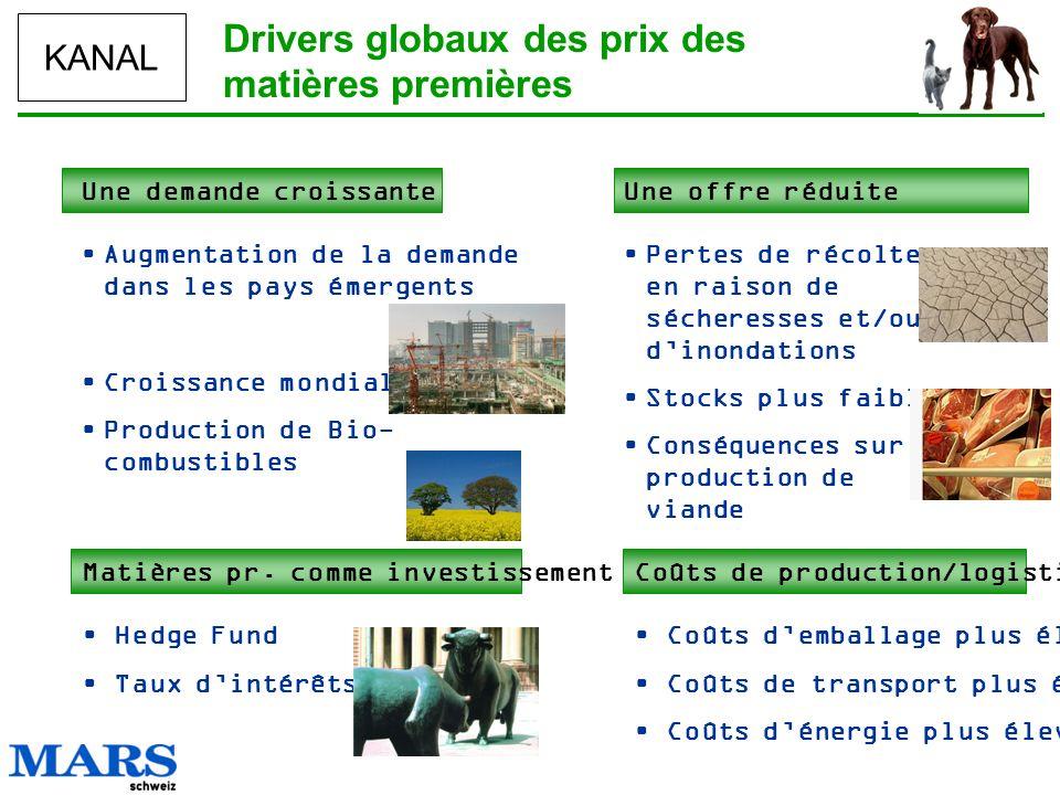 KANAL Une demande croissante Augmentation de la demande dans les pays émergents Croissance mondiale Production de Bio- combustibles Drivers globaux de