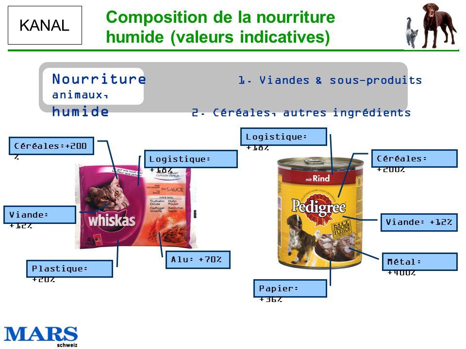 KANAL Composition de la nourriture humide (valeurs indicatives) Plastique: +20% Alu: +70% Viande: +12% Céréales:+200 % Logistique: +18% Métal: +400% V