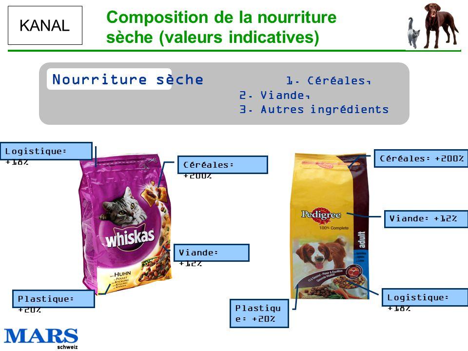 KANAL Nourriture sèche 1. Céréales, 2. Viande, 3. Autres ingrédients Composition de la nourriture sèche (valeurs indicatives) Viande: +12% Céréales: +