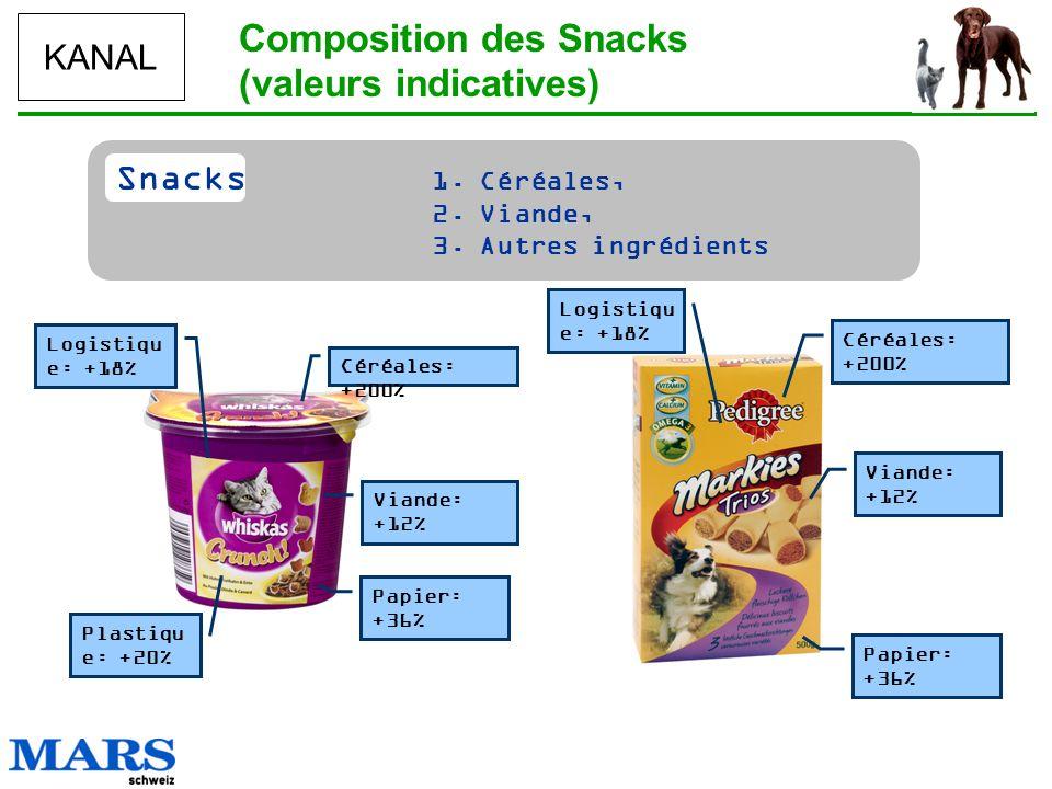 KANAL Snacks 1. Céréales, 2. Viande, 3. Autres ingrédients Composition des Snacks (valeurs indicatives) Papier: +36% Viande: +12% Céréales: +200% Logi