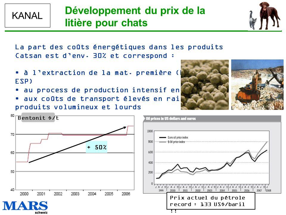 KANAL Développement du prix de la litière pour chats La part des coûts énergétiques dans les produits Catsan est denv. 30% et correspond : à lextracti