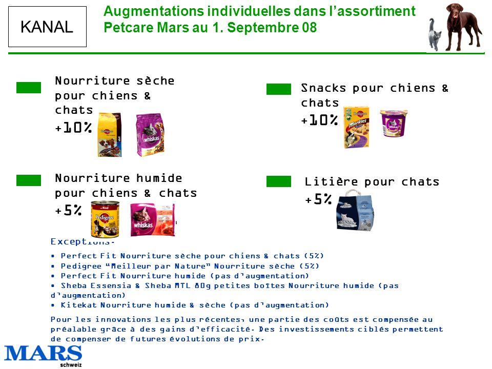 KANAL Augmentations individuelles dans lassortiment Petcare Mars au 1. Septembre 08 Nourriture sèche pour chiens & chats + 10% Snacks pour chiens & ch
