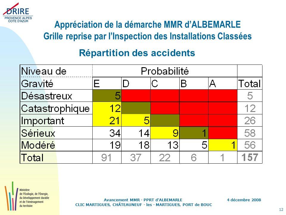 4 décembre 2008 12 Avancement MMR - PPRT dALBEMARLE CLIC MARTIGUES, CHÂTEAUNEUF - les - MARTIGUES, PORT de BOUC Appréciation de la démarche MMR dALBEM
