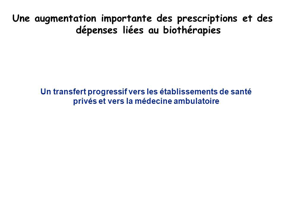 Une augmentation importante des prescriptions et des dépenses liées au biothérapies Un transfert progressif vers les établissements de santé privés et