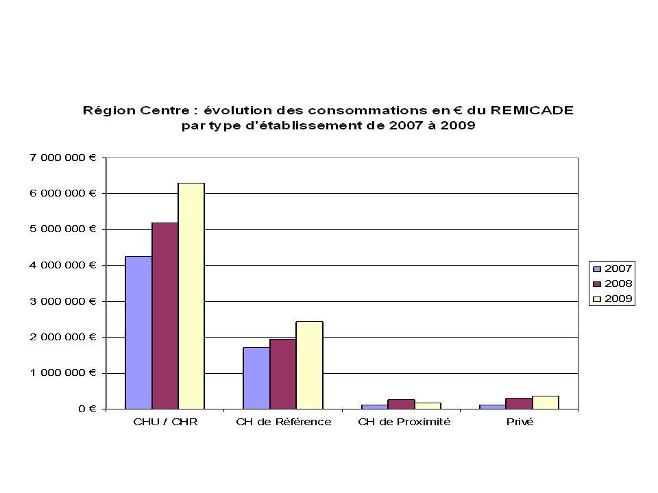 Les consommations sont concentrées sur les établissements publics (exemple en Région Centre : données collecte automatisée), mais commencent à émerger dans les établissements privés