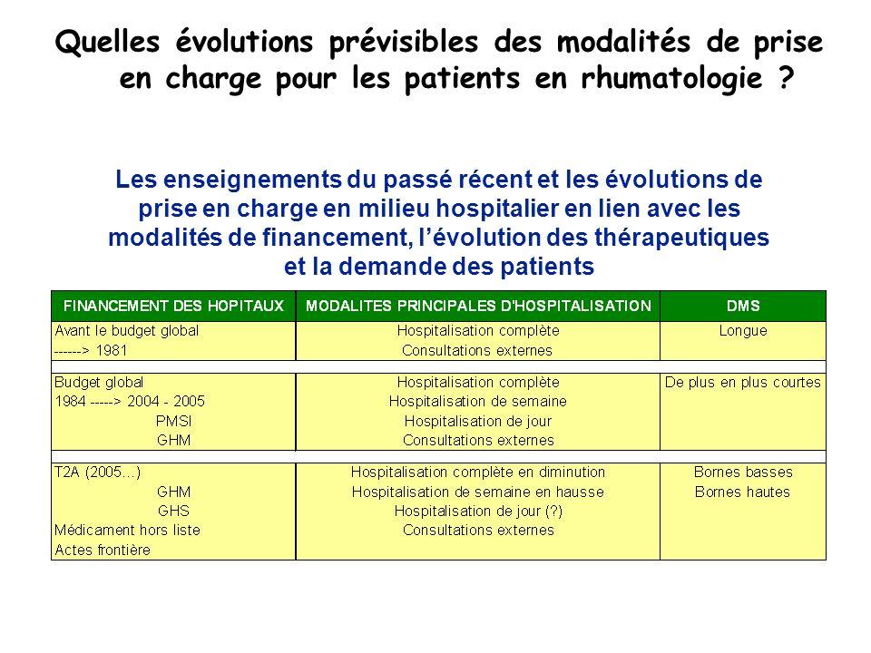 Quelles évolutions prévisibles des modalités de prise en charge pour les patients en rhumatologie .