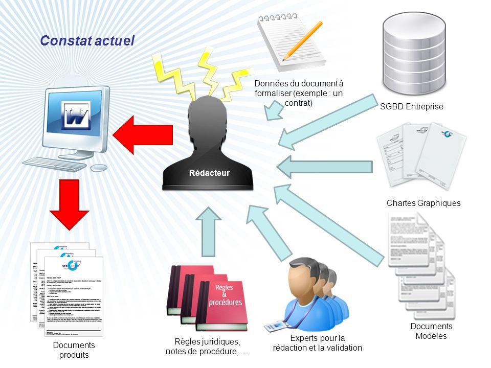 Données du document à formaliser (exemple : un contrat) Constat actuel Documents produits Documents Modèles Chartes Graphiques Règles juridiques, note