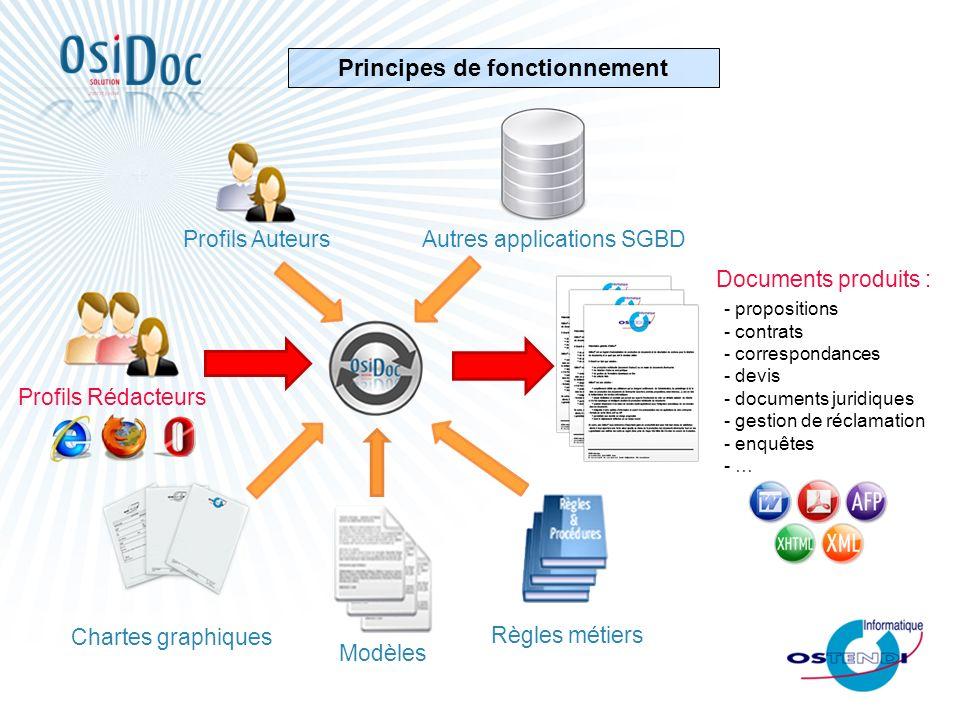 Principes de fonctionnement Profils Auteurs Chartes graphiques Modèles Règles métiers Autres applications SGBD Profils Rédacteurs Documents produits :