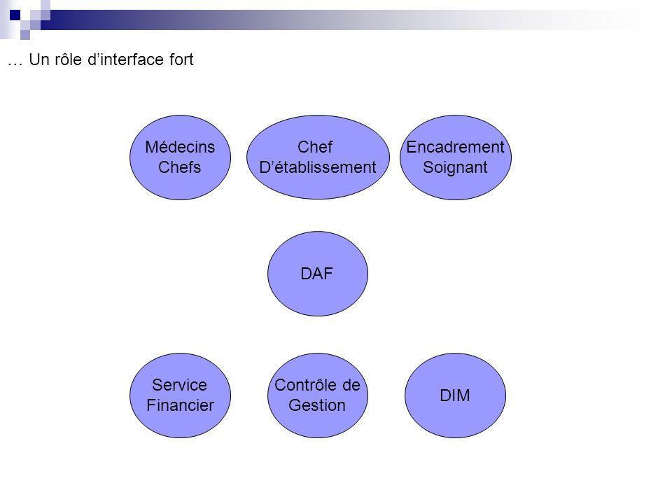 Service Financier DIM Contrôle de Gestion DAF Médecins Chefs Chef Détablissement Encadrement Soignant … Un rôle dinterface fort