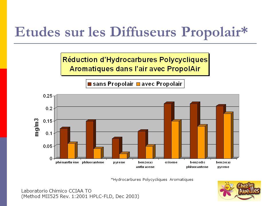 Etudes sur les Diffuseurs Propolair* Laboratorio Chimico CCIAA TO (Method MII525 Rev. 1:2001 HPLC-FLD, Dec 2003) *Hydrocarbures Polycycliques Aromatiq