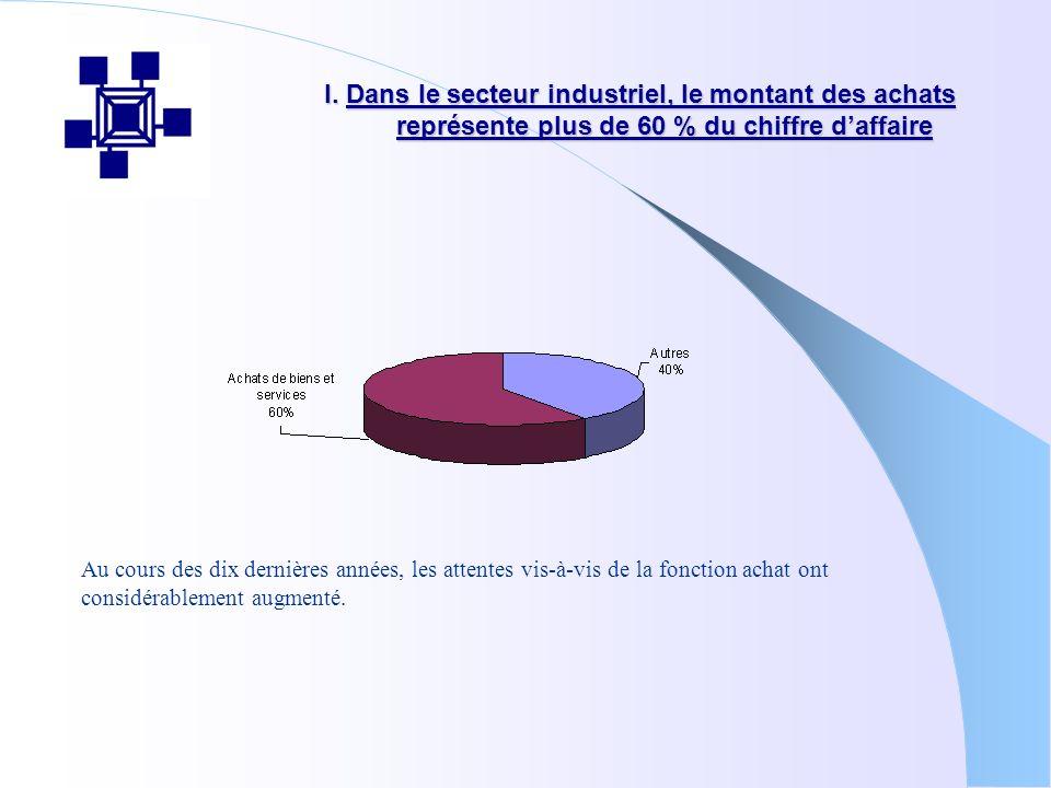 I. Dans le secteur industriel, le montant des achats représente plus de 60 % du chiffre daffaire I. Dans le secteur industriel, le montant des achats