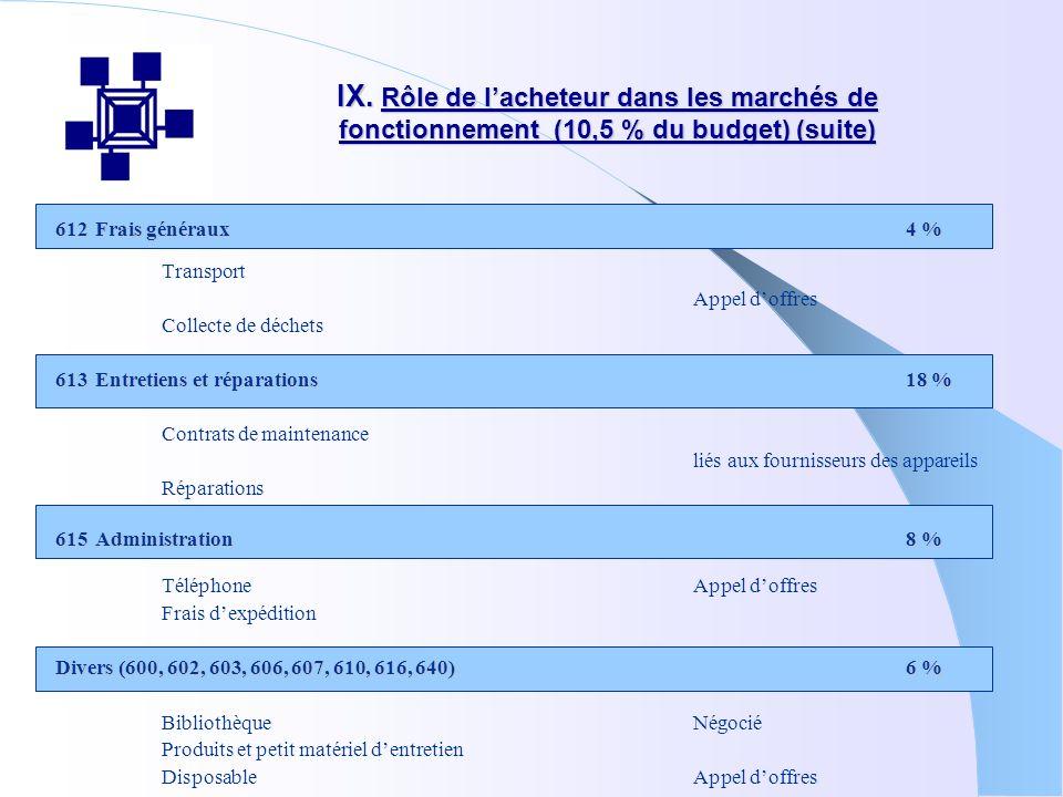 IX. Rôle de lacheteur dans les marchés de fonctionnement (10,5 % du budget) (suite) 612Frais généraux4 % Transport Appel doffres Collecte de déchets 6