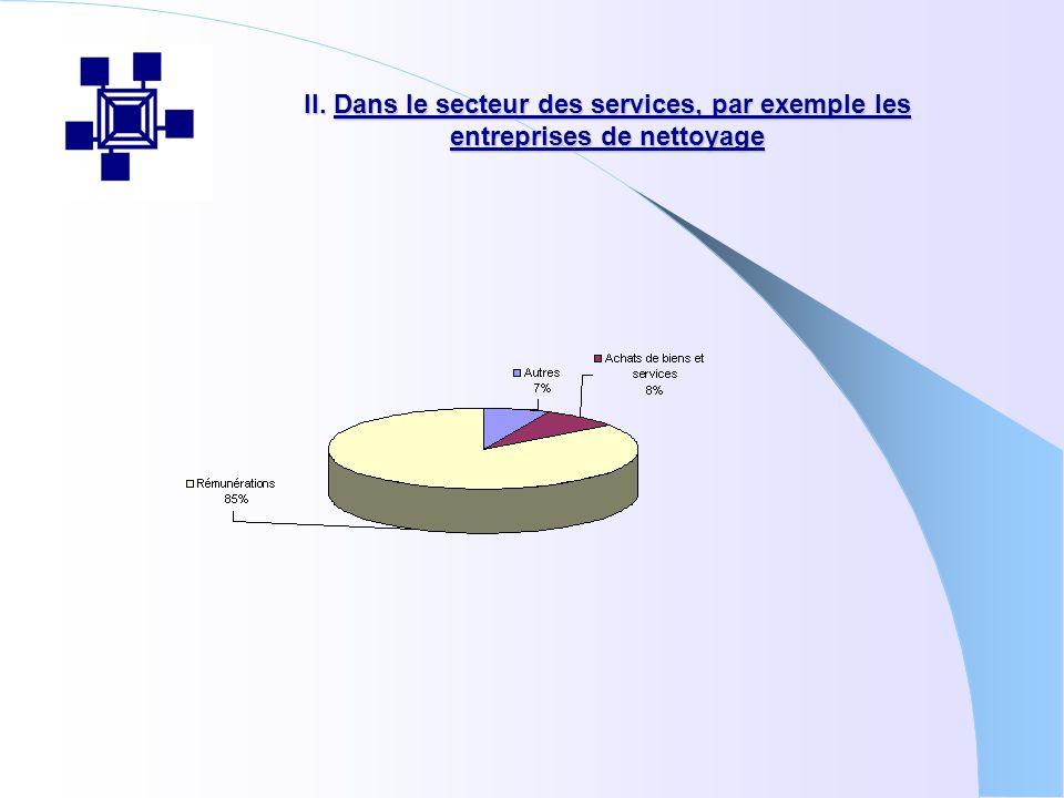 II. Dans le secteur des services, par exemple les entreprises de nettoyage
