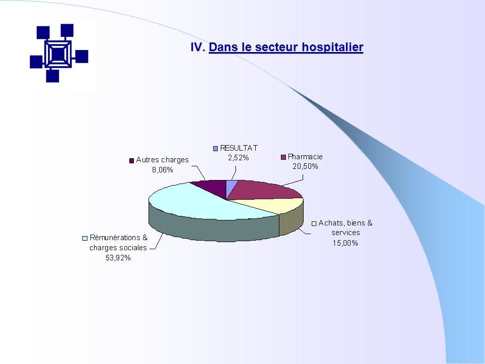 V. Achat de biens et services (4,5 % du budget) (10,5 % du budget)