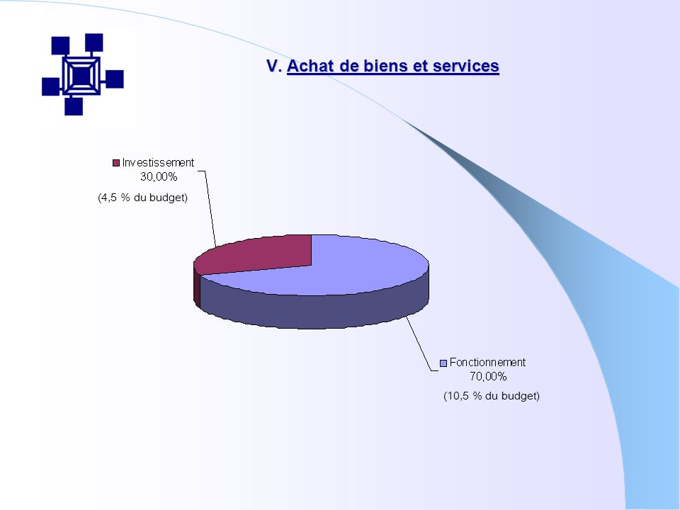 VI. Répartition du budget dinvestissement 2004