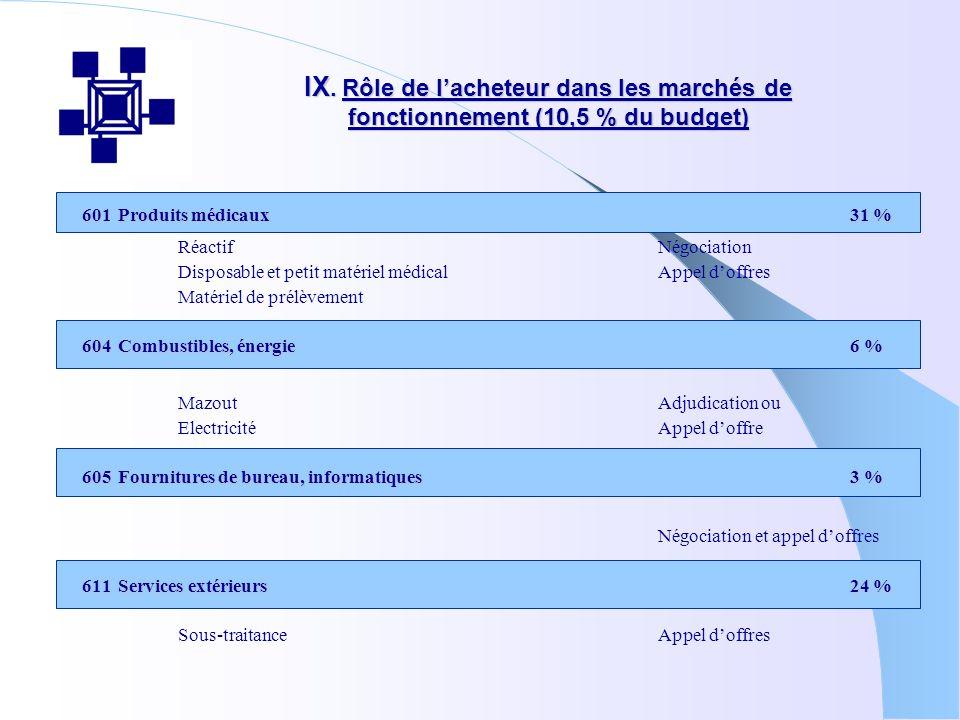 IX. Rôle de lacheteur dans les marchés de fonctionnement (10,5 % du budget) 601Produits médicaux31 % RéactifNégociation Disposable et petit matériel m