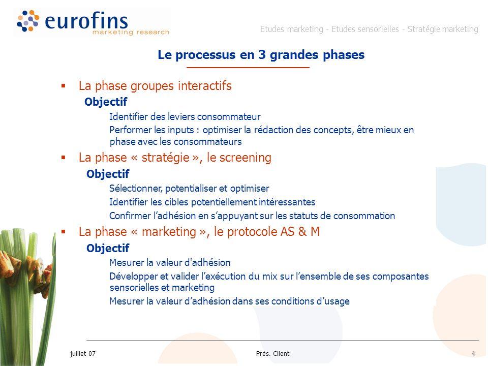 Etudes marketing - Etudes sensorielles - Stratégie marketing juillet 07 Prés. Client4 La phase groupes interactifs Objectif Identifier des leviers con