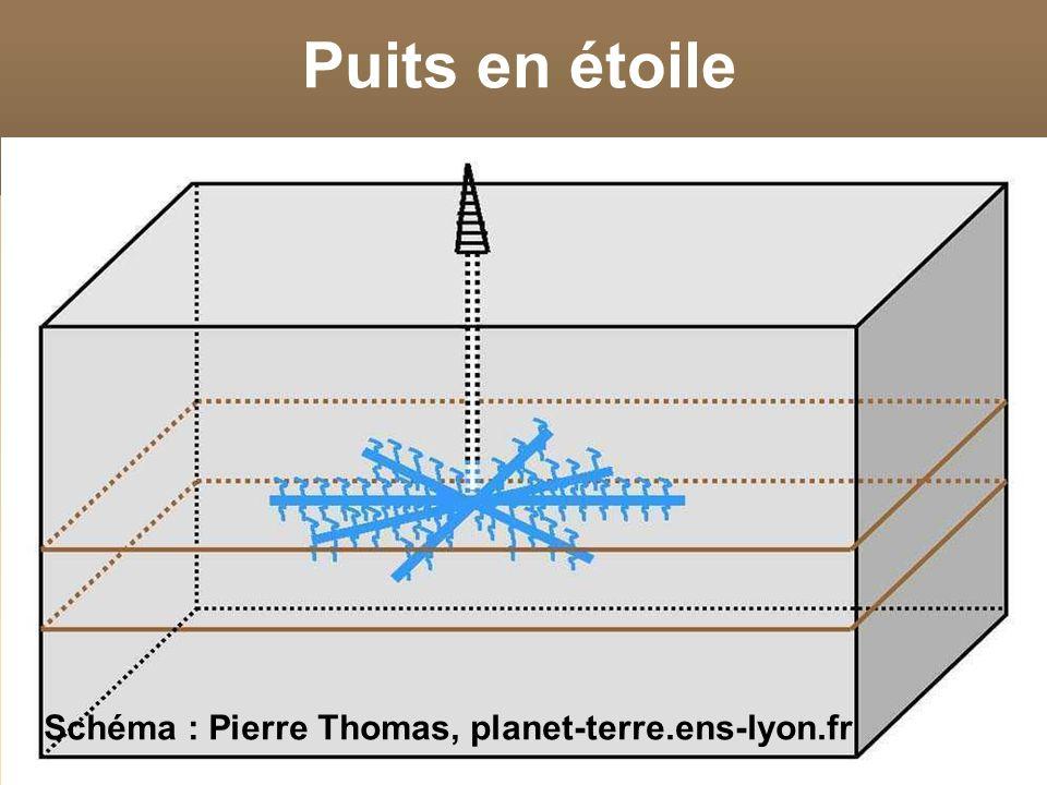 Puits en étoile Schéma : Pierre Thomas, planet-terre.ens-lyon.fr