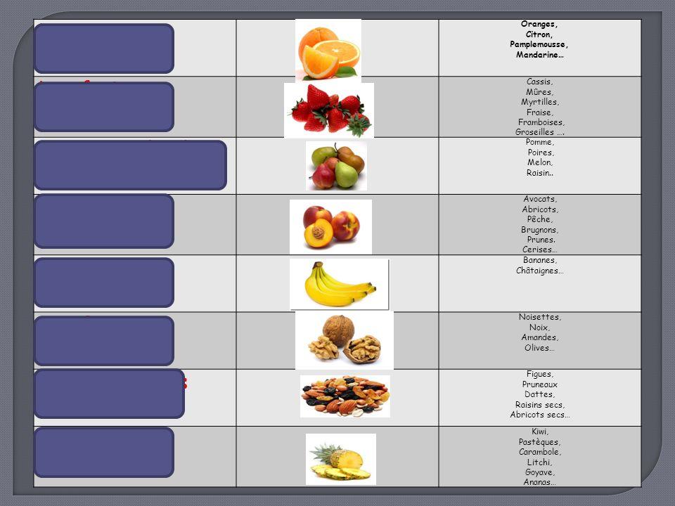 Les légumes ou fruits sont commercialisés selon 6 gammes :