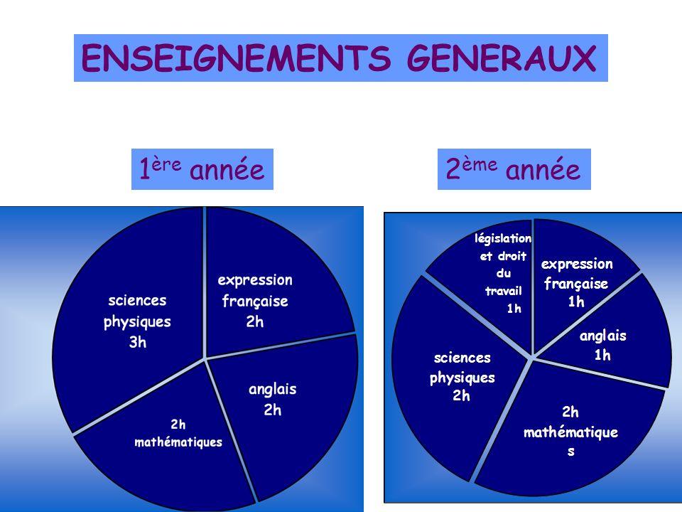ENSEIGNEMENTS PROFESSIONNELS Cours - TD 1 ère année 2 ème année
